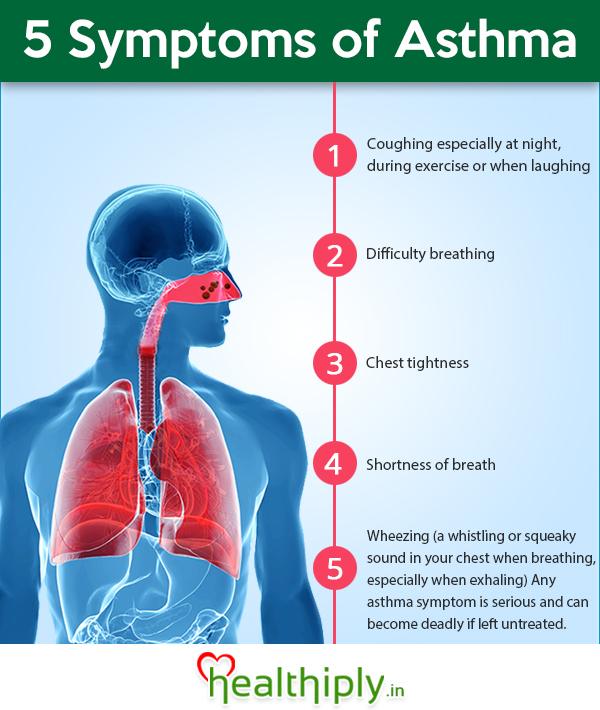 An analysis of symptoms and treatment options in people with asthma ...